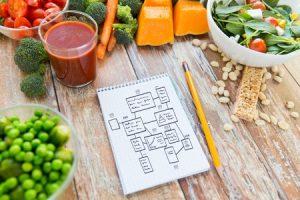 Die wichtigsten Diäten in der Übersicht Teil 1