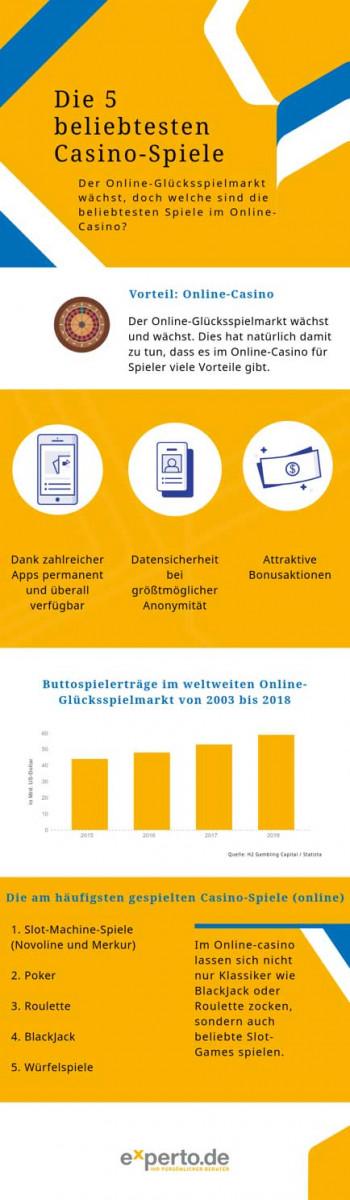 Woher kommt die Online-Casino-Faszination der Deutschen?
