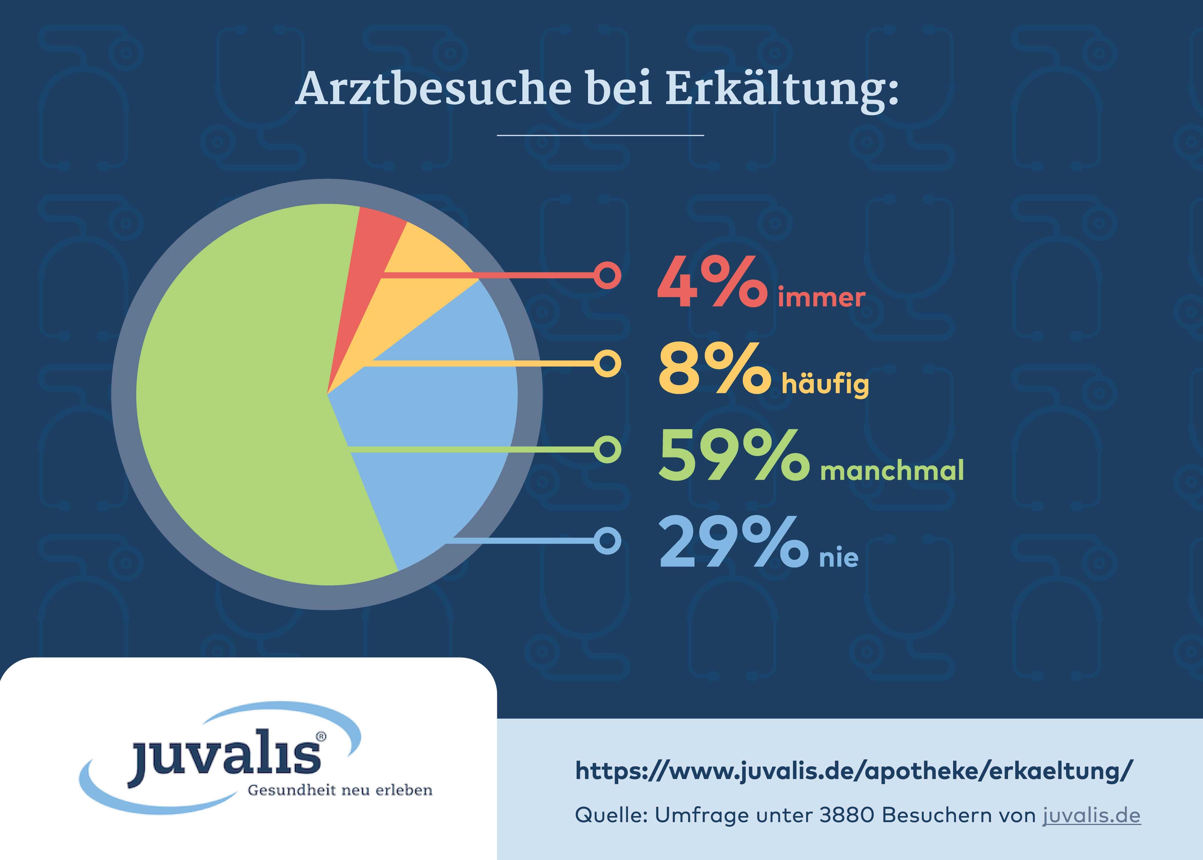 Jetzt ist wieder Hochsaison für Erkältungen: Gehören auch sie zu den 71 Prozent?